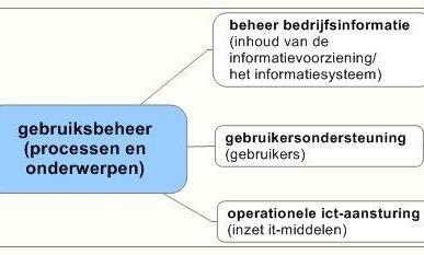 BiSL- gebruiksbeheer